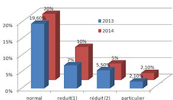 TVA Hausse des taux en 2014